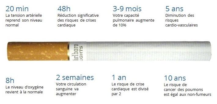 Que se passe t il vraiment quand vous arrêtez de fumer
